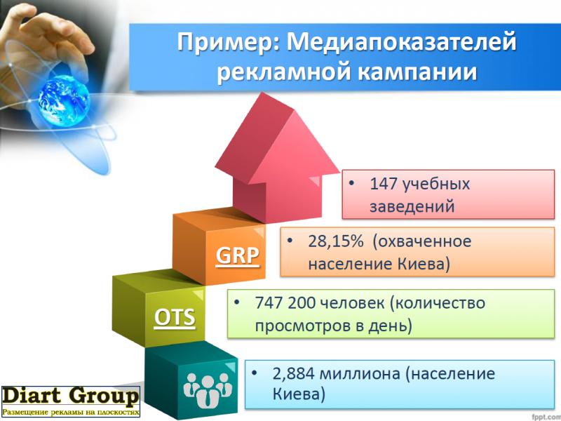 Показатели OTS и GRP www.diartgroup.com.ua Пример медиа плана