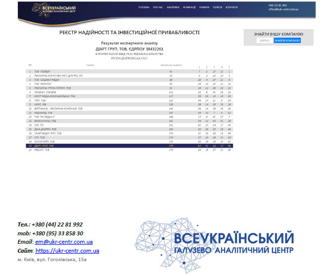 pokazateli-ots-и-grp www.diartgroup.com.ua